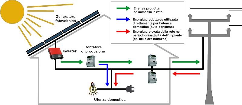 Schemi Elettrici Fotovoltaico : Impianto fotovoltaico homatron