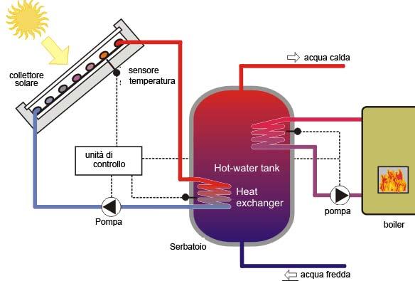 Pannello Solare Termico Accumulo Diretto : Impianto solare termico homatron